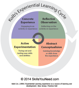 kolb-learning-cycle